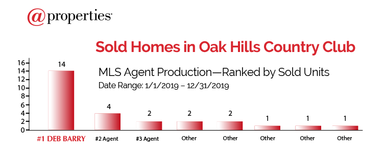 Palos Heights Oak Hill Number One Realtor